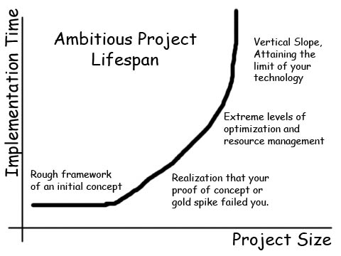 Project Lifespan