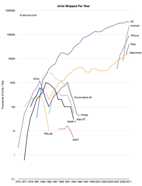 Computer Brands Shipped Over Time