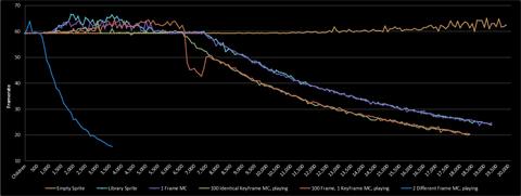 SpriteVsMCGraph
